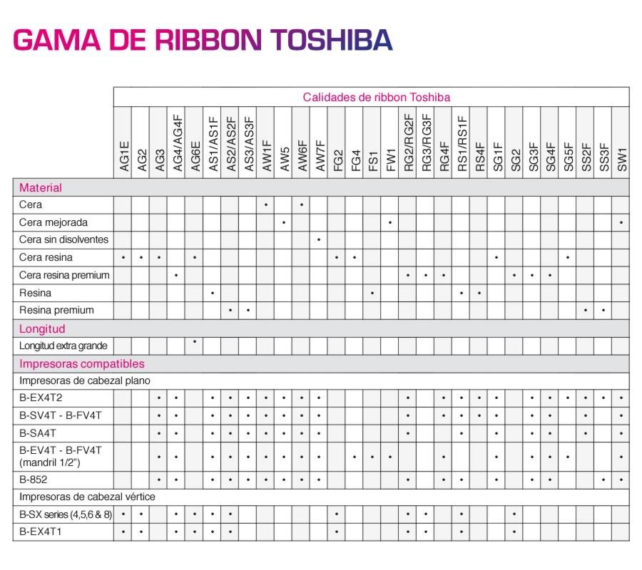 Gama de Ribbon Toshiba